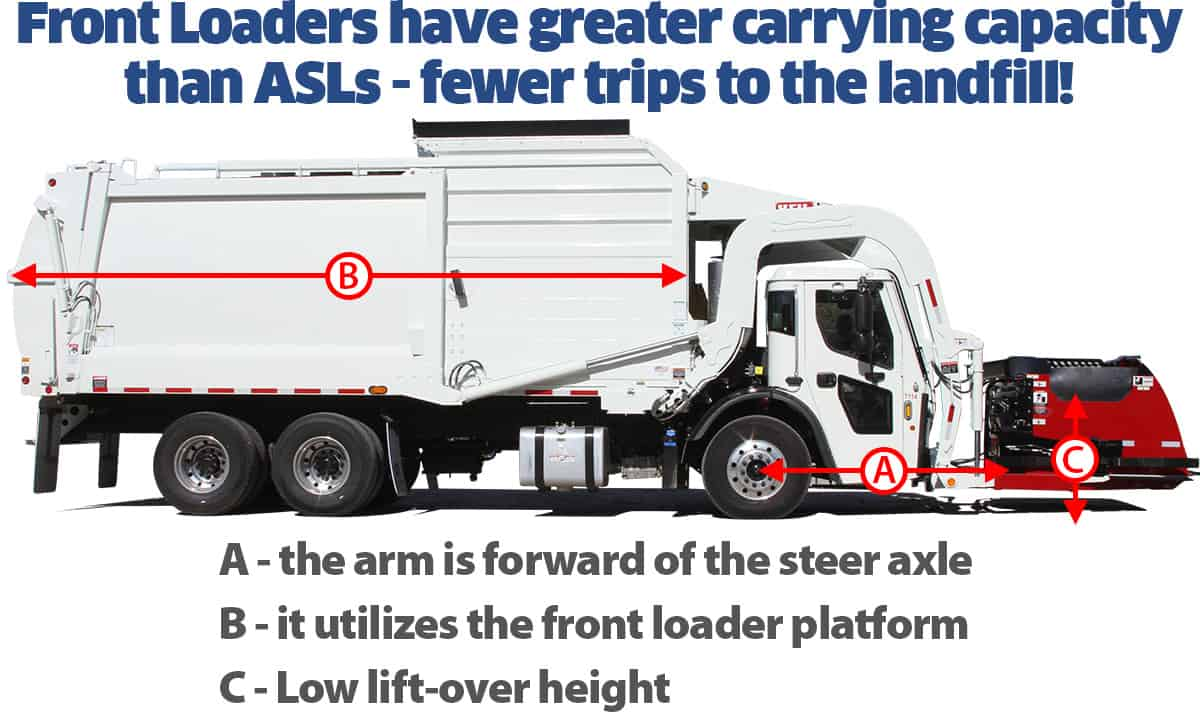 Front Load Garbage Truck Capacity